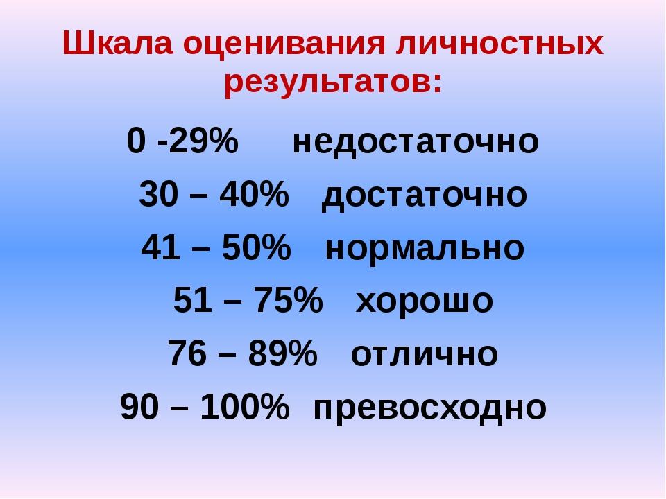 Шкала оценивания личностных результатов: 0 -29% недостаточно 30 – 40% достато...