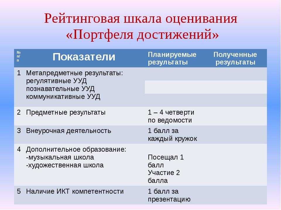Рейтинговая шкала оценивания «Портфеля достижений» № п/п Показатели Планируем...