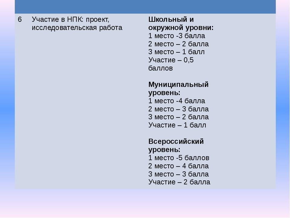6 Участие в НПК: проект, исследовательская работа Школьный иокружной уровни:...