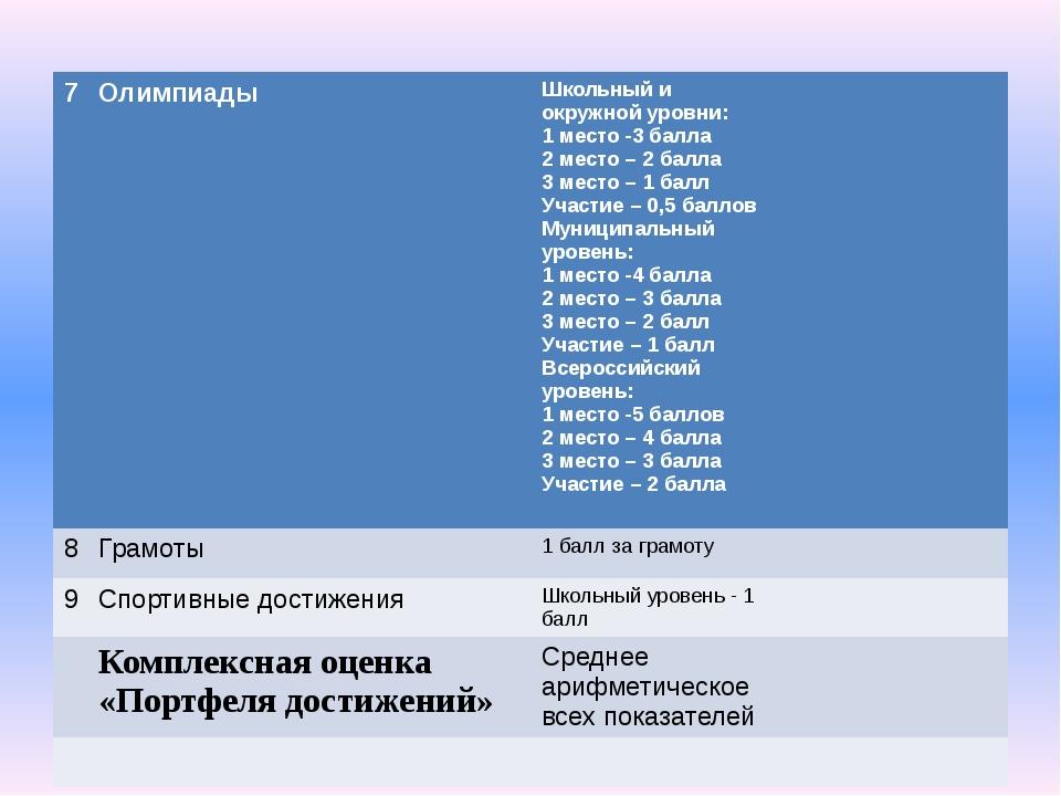7 Олимпиады Школьный иокружной уровни: 1 место -3 балла 2 место – 2 балла 3...