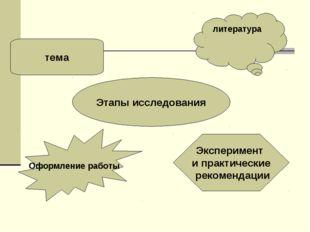 Этапы исследования литература Эксперимент и практические рекомендации тема Оф