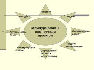 Структура работы над научным проектом Актуальность темы Формулировка темы Опр
