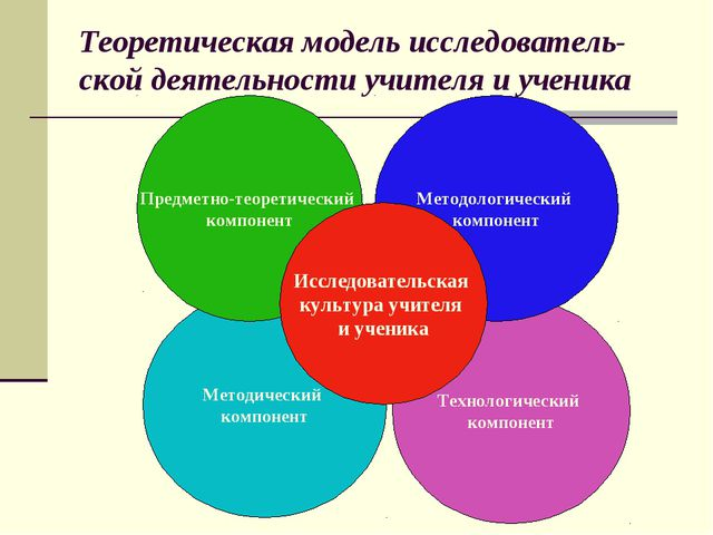 Методический компонент Технологический компонент Методологический компонент П...