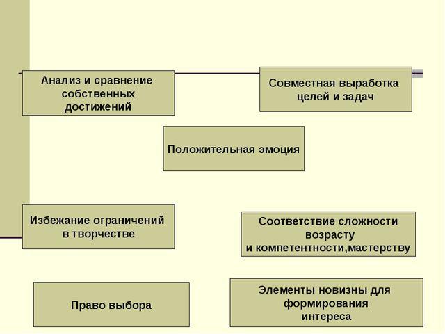 Анализ и сравнение собственных достижений Положительная эмоция Совместная выр...
