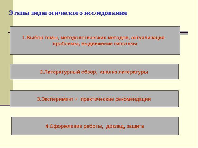 Этапы педагогического исследования 1.Выбор темы, методологических методов, ак...