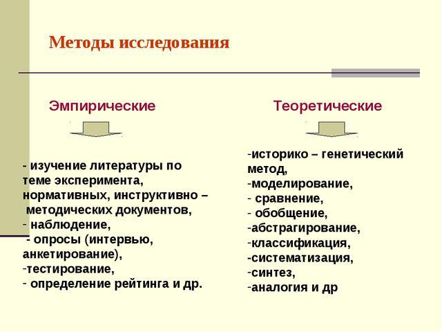 Методы исследования Эмпирические Теоретические - изучение литературы по теме...