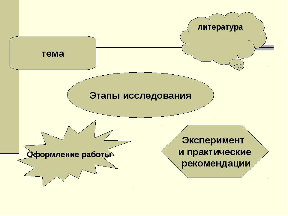 Этапы исследования литература Эксперимент и практические рекомендации тема Оф...