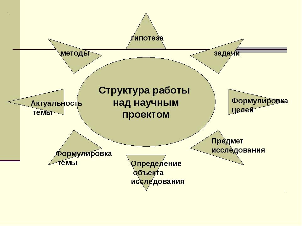 Структура работы над научным проектом Актуальность темы Формулировка темы Опр...