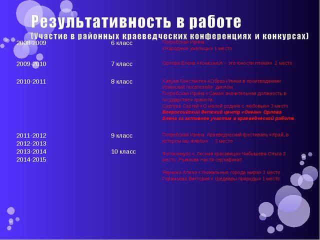 2008-20096 классПогребская Ирина «Народные умельцы» 1 место 2009-20107 кла...