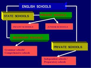 ENGLISH SCHOOLS STATE SCHOOLS PRIMARY SCHOOLS INFANT SCHOOLS JUNIOR SCHOOLS S