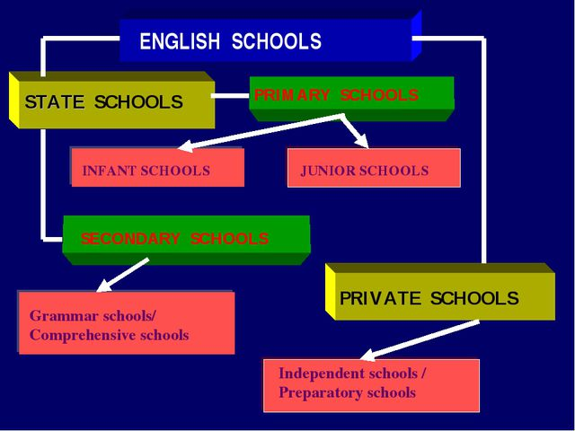 ENGLISH SCHOOLS STATE SCHOOLS PRIMARY SCHOOLS INFANT SCHOOLS JUNIOR SCHOOLS S...