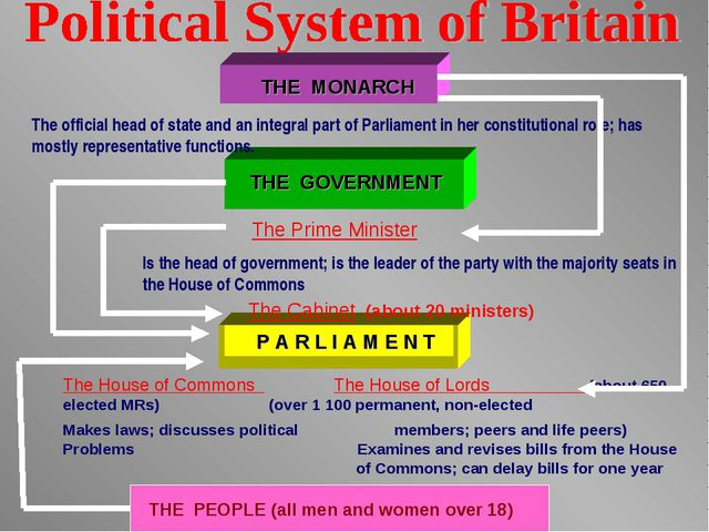THE MONARCH THE GOVERNMENT P A R L I A M E N T The official head of state and...