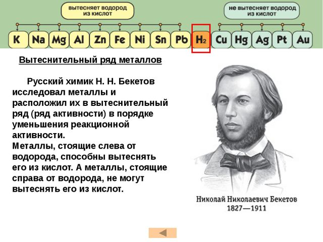 Вытеснительный ряд металлов Русский химик Н. Н. Бекетов исследовал металлы и...
