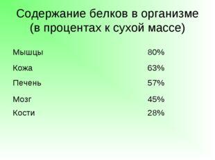 Содержание белков в организме (в процентах к сухой массе) Мышцы80% Кожа63%
