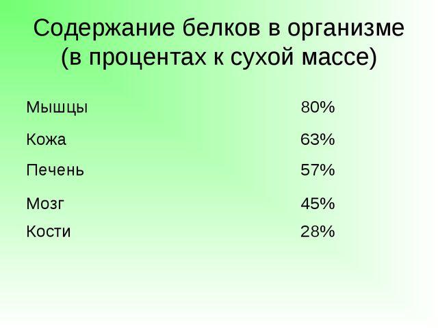 Содержание белков в организме (в процентах к сухой массе) Мышцы80% Кожа63%...
