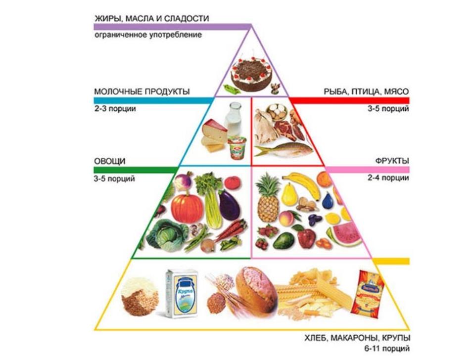 Сбалансированная диета для эффективного похудения едим и