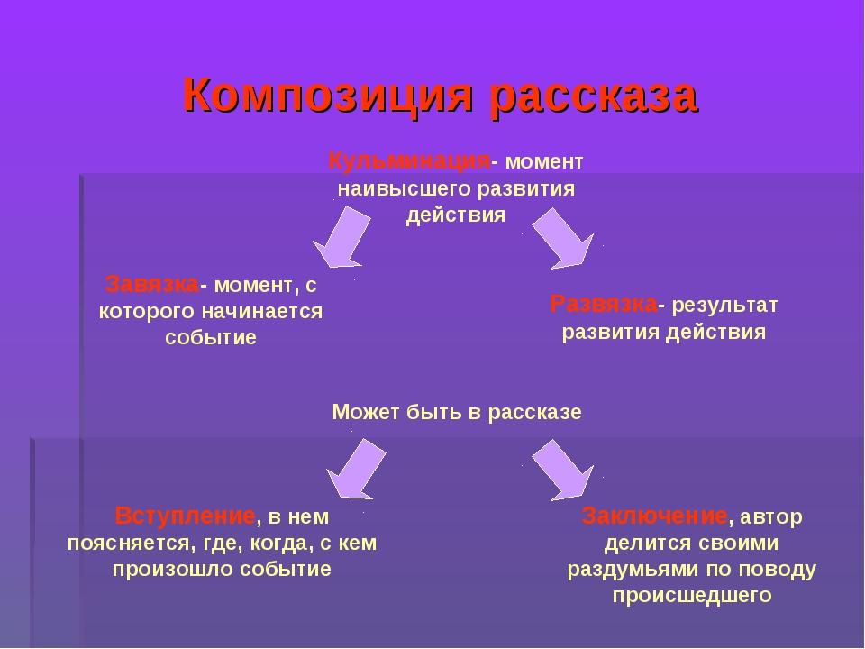Композиция рассказа Кульминация- момент наивысшего развития действия Завязка-...