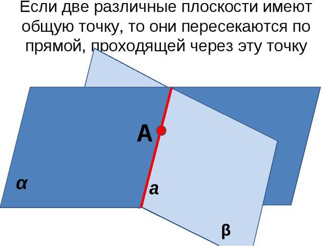 Если две различные плоскости имеют общую точку, то они пересекаются по прямой...