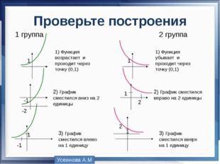 Проверьте построения 1 1) Функция возрастает и проходит через точку (0,1) -1