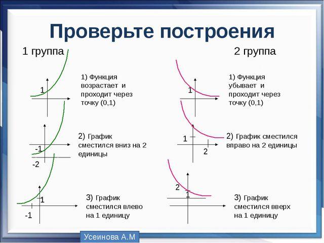 Проверьте построения 1 1) Функция возрастает и проходит через точку (0,1) -1...