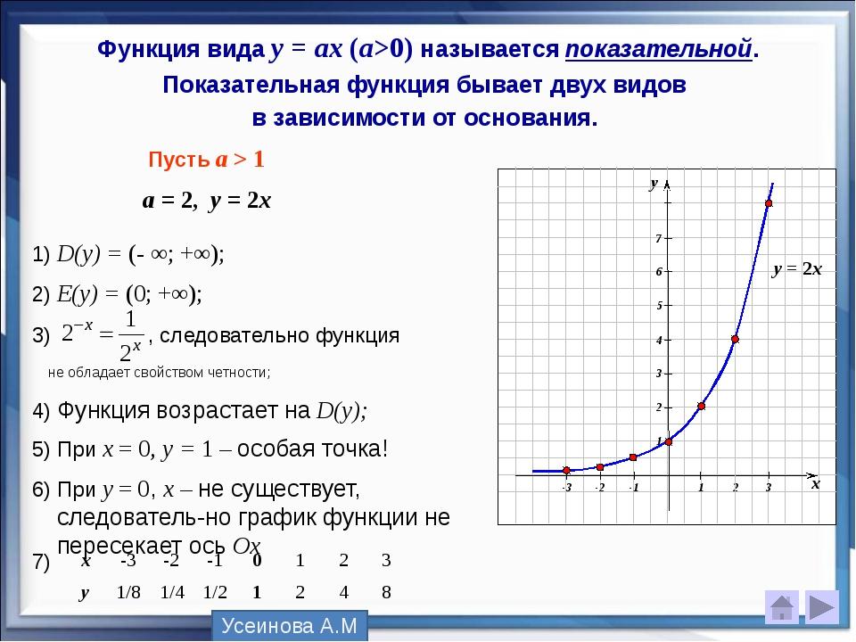 Функция вида у = аx (a>0) называется показательной. Показательная функция быв...