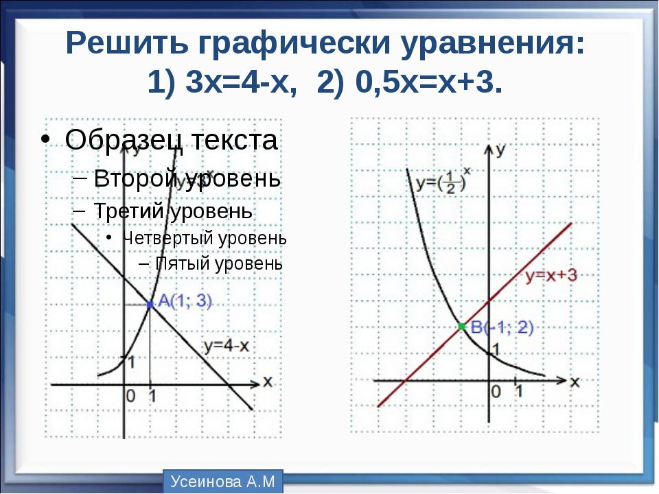 Решить графически уравнения: 1)3x=4-x, 2) 0,5х=х+3. Усеинова А.М