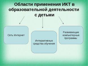 Области применения ИКТ в образовательной деятельности с детьми Сеть Интернет