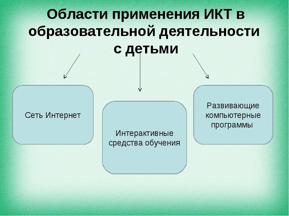 Области применения ИКТ в образовательной деятельности с детьми Сеть Интернет...