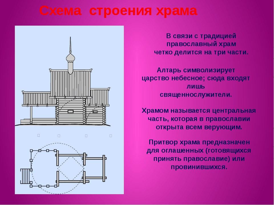 В связи с традицией православный храм четко делится на три части. Алтарь симв...