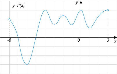 http://ege.yandex.ru/media/math_IX_8_2.png