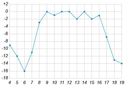 http://ege.yandex.ru/media/05_math_VII_2.png