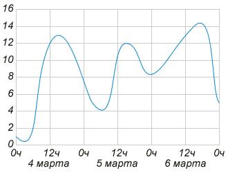 http://ege.yandex.ru/media/math_V_2_2.png