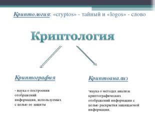 Криптология: «cryptos» - тайный и «logos» - слово Криптография - наука о пост