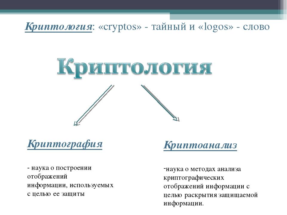 Криптология: «cryptos» - тайный и «logos» - слово Криптография - наука о пост...