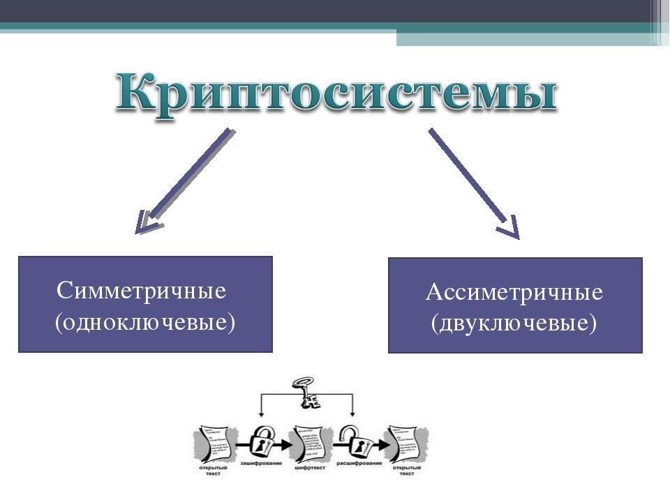 Симметричные (одноключевые) Ассиметричные (двуключевые)