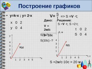 Построение графиков y=k∙x ; y= 2∙x V= S t => S =V ∙t; S =2∙t; 0 t, с S, м 1 2