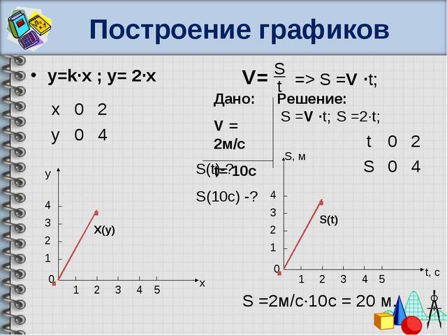 Построение графиков y=k∙x ; y= 2∙x V= S t => S =V ∙t; S =2∙t; 0 t, с S, м 1 2...