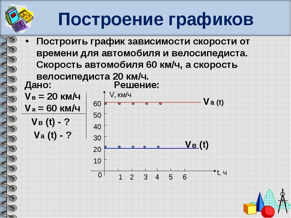 Построение графиков Построить график зависимости скорости от времени для авто...