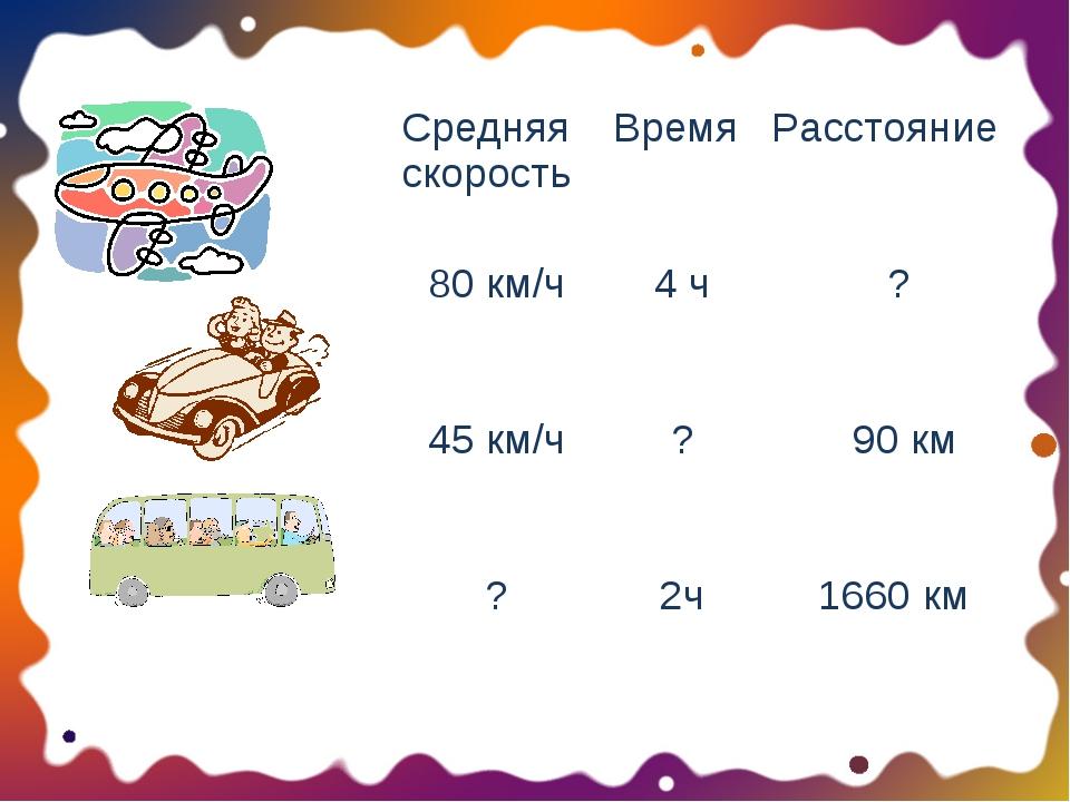 Средняя скоростьВремяРасстояние 80 км/ч4 ч ? 45 км/ч? 90 км ?2ч166...