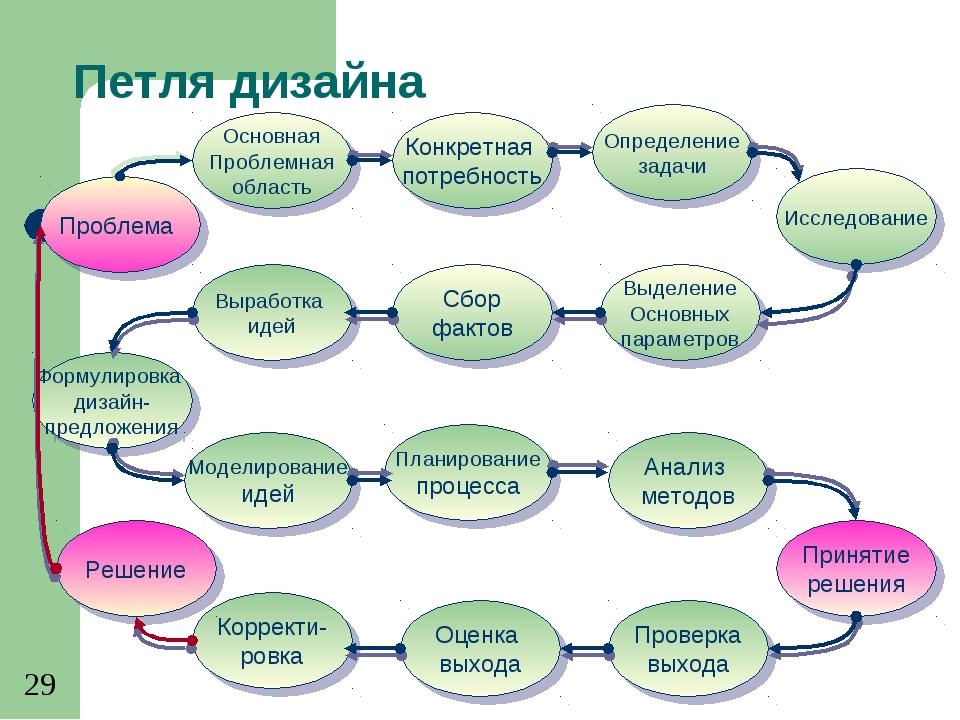 Петля дизайна Основная Проблемная область Конкретная потребность Сбор фактов...