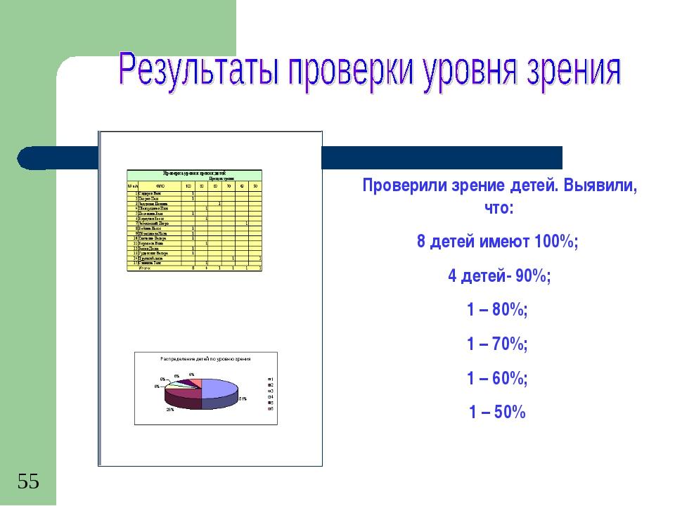 Проверили зрение детей. Выявили, что: 8 детей имеют 100%; 4 детей- 90%; 1 – 8...