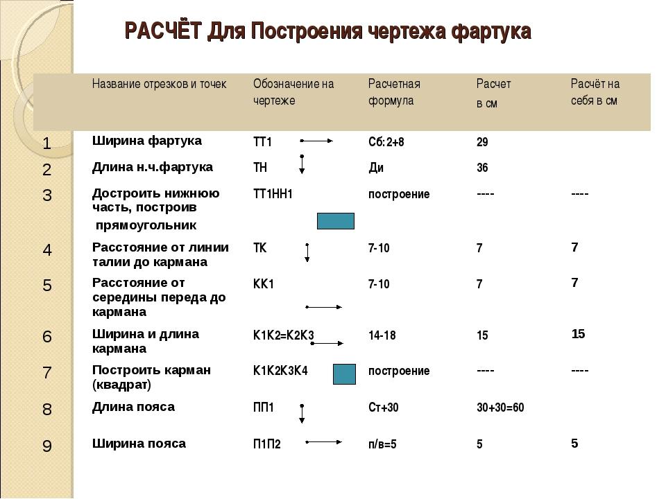 РАСЧЁТ Для Построения чертежа фартука Название отрезков и точекОбозначение...