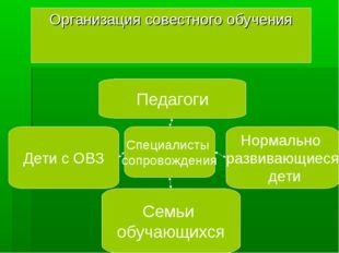 Организация совестного обучения Специалисты сопровождения Педагоги Семьи обуч
