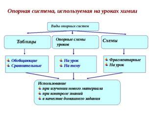 Опорная система, используемая на уроках химии Виды опорных систем Виды опор