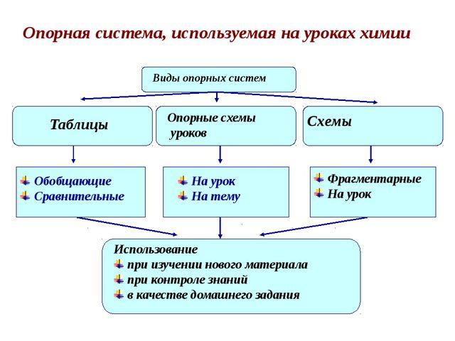 Опорная система, используемая на уроках химии Виды опорных систем Виды опор...