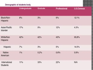 Demographic of students body. Undergraduate Graduate Professional U.S.Census