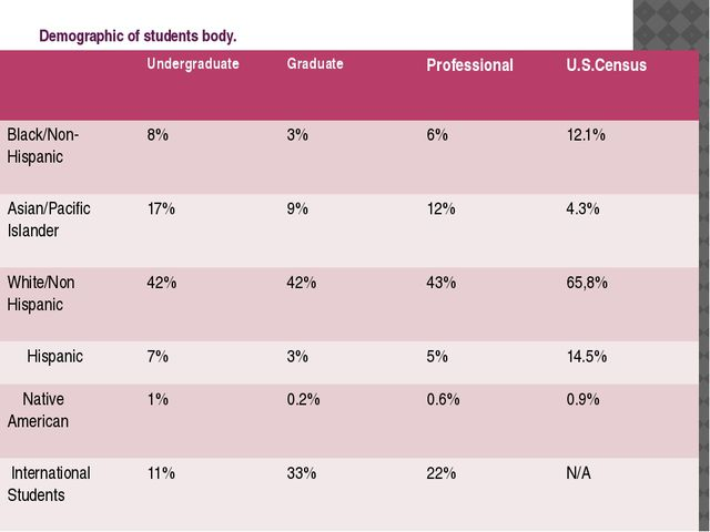 Demographic of students body. Undergraduate Graduate Professional U.S.Census...