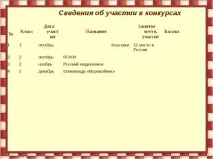Сведения об участии в конкурсах №КлассДата участияНазваниеЗанятое место,