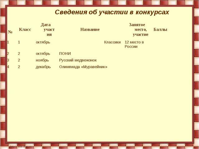 Сведения об участии в конкурсах №КлассДата участияНазваниеЗанятое место,...