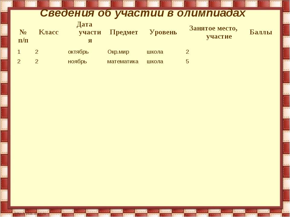 Сведения об участии в олимпиадах № п/пКлассДата участияПредметУровеньЗа...